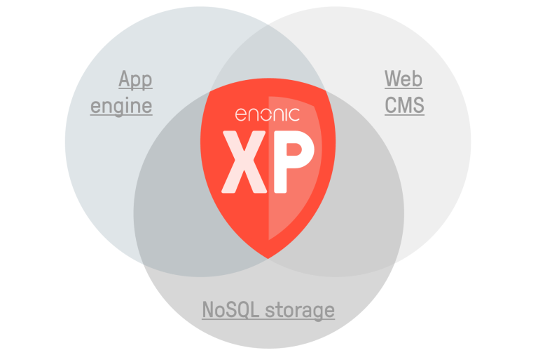 Web Operating System illustration - Enonic XP logo with three round bubbles showing App Engine, noSQL Storage and Web CMS