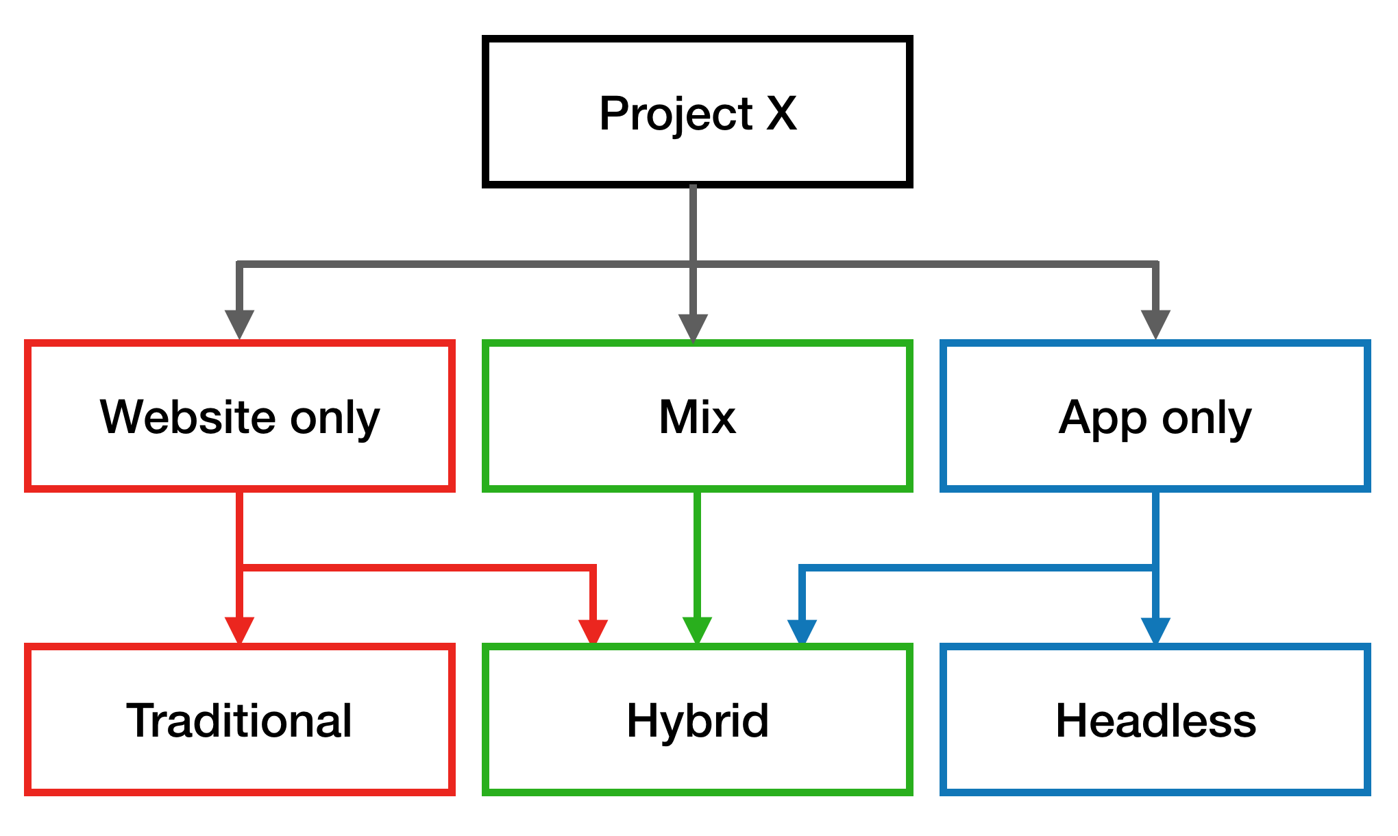 Flow chart showing what type of CMS fits your project